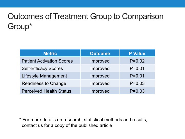 Outcomes in Health Coaching Group Comparison