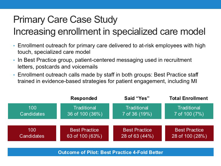 Patient Engagement in Primary Care