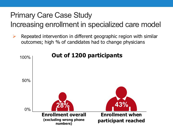 Patient Engagement in Primary Care Case Study
